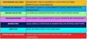 fare il business plan per un bed & breakfast