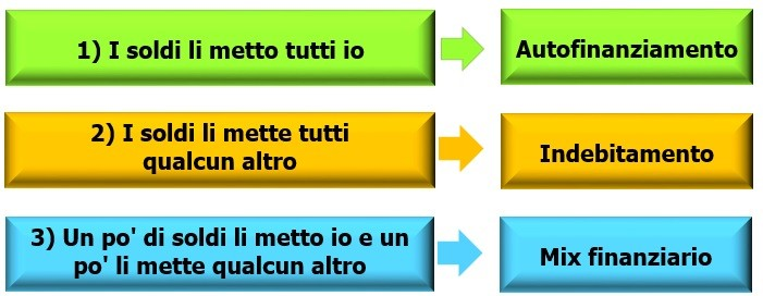 Esempio Business Plan: come fare un business plan professionale