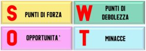 Business plan e analisi SWOT