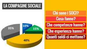 Business plan e compagine sociale