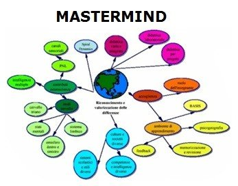 come-fare-un-business-plan-mappa-mentale
