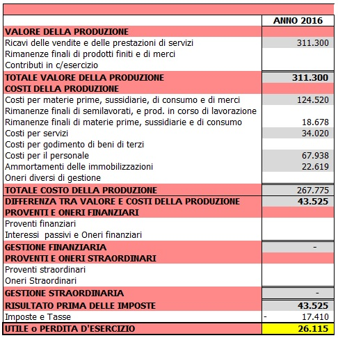 Come fare il business Plan in Excel: il conto economico di previsione