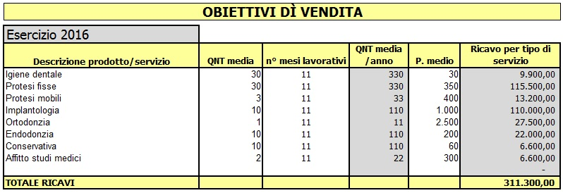 Come fare il Business Plan in Excel: le previsioni di vendita