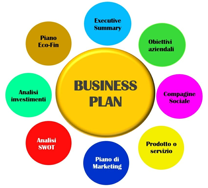 come fare il Business Plan facile - Guida